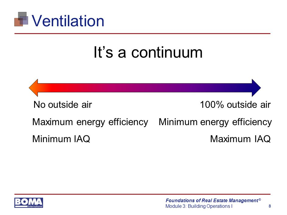 Foundations of Real Estate Management Module 3: Building Operations I 8 ® Ventilation It's a continuum No outside air 100% outside air Maximum energy efficiency Minimum energy efficiency Minimum IAQ Maximum IAQ