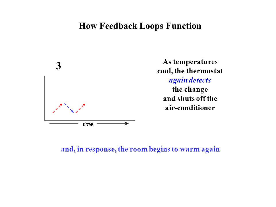 time 3 As temperatures cool, the thermostat again detects the change and shuts off the air-conditioner and, in response, the room begins to warm again How Feedback Loops Function