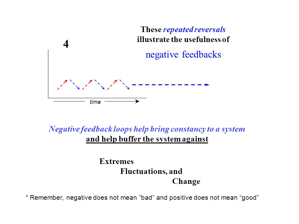 time 4 These repeated reversals illustrate the usefulness of negative feedbacks Negative feedback loops help bring constancy to a system and help buffer the system against Extremes Fluctuations, and Change * Remember, negative does not mean bad and positive does not mean good