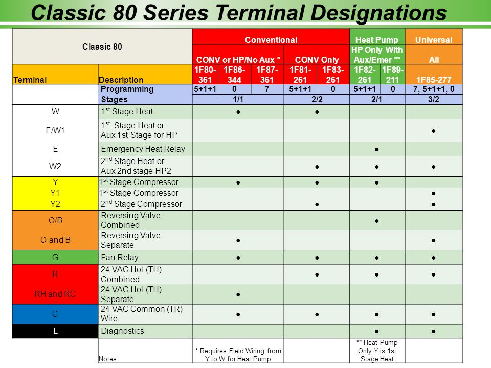 Education You Can Build On Classic 80 Series Thermostats Homeowner