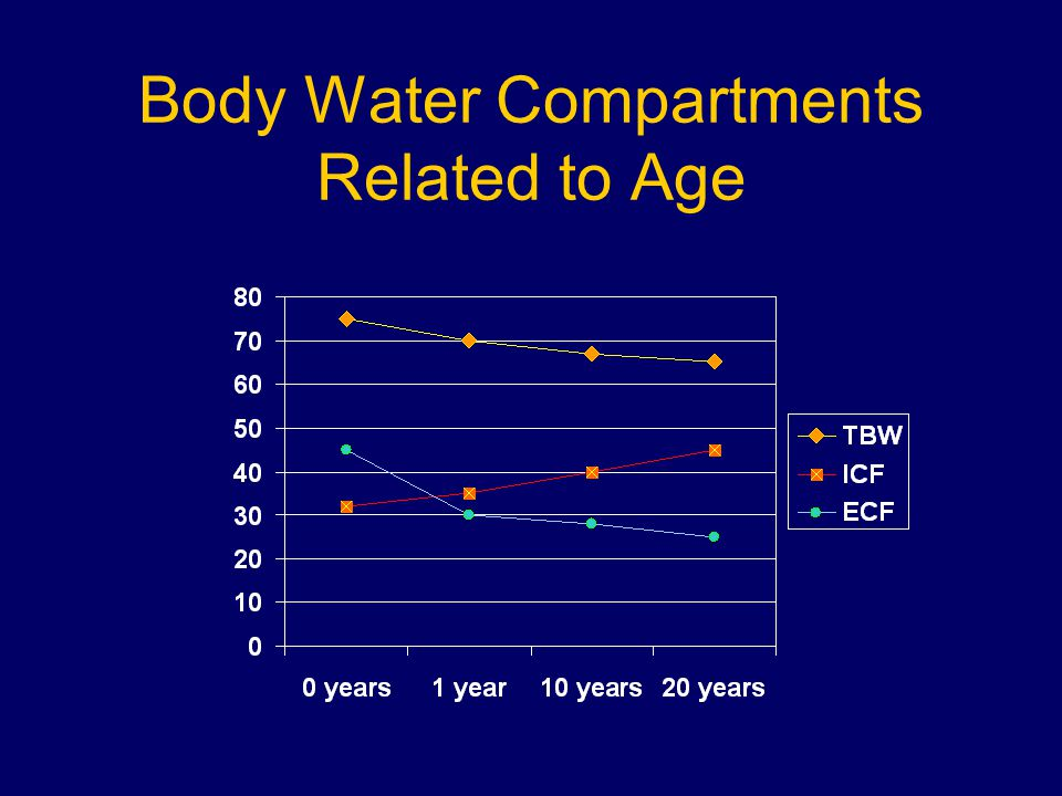 Body Water Compartments Related to Age