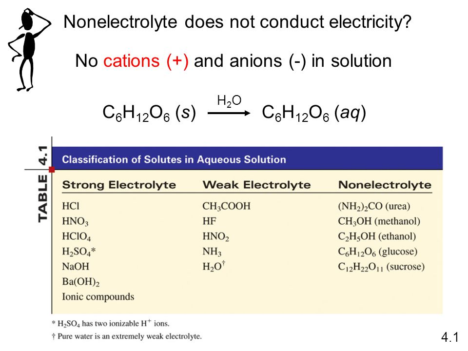 Nonelectrolyte does not conduct electricity.