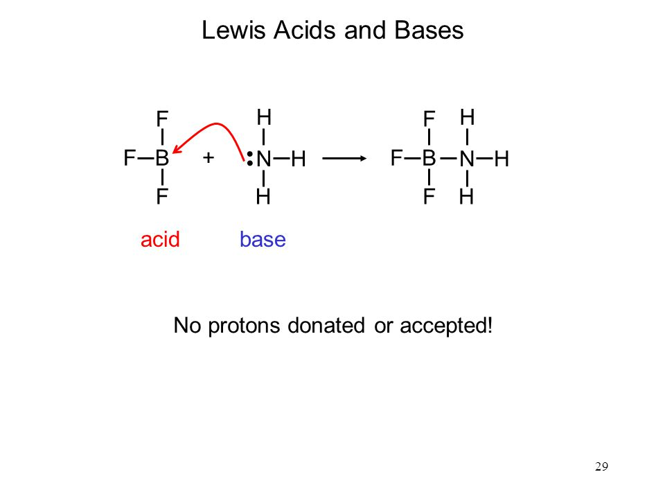 29 Lewis Acids and Bases N H H H acidbase F B F F + F F N H H H No protons donated or accepted!