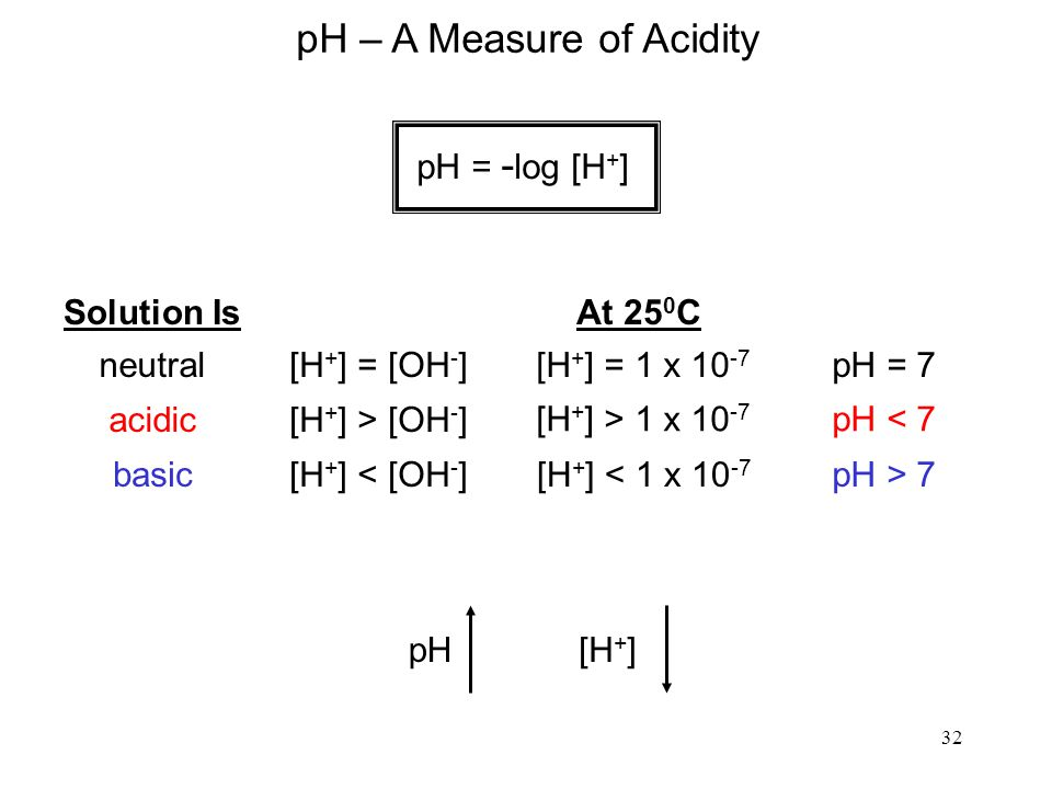 32 pH – A Measure of Acidity pH = - log [H + ] [H + ] = [OH - ] [H + ] > [OH - ] [H + ] < [OH - ] Solution Is neutral acidic basic [H + ] = 1 x [H + ] > 1 x [H + ] < 1 x pH = 7 pH < 7 pH > 7 At 25 0 C pH[H + ]
