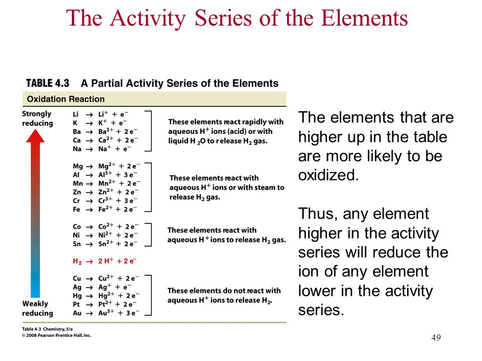 49 The Activity Series of the Elements The elements that are higher up in the table are more likely to be oxidized.