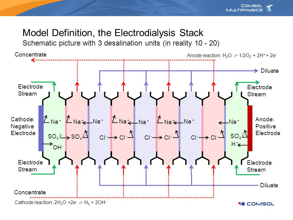 Electrodialysis Cell A Tutorial Model. Introduction Electrodialysis ...