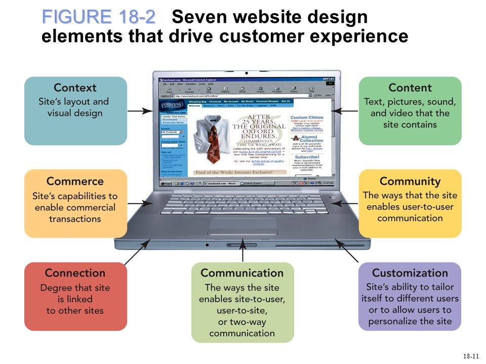 FIGURE 18-2 FIGURE 18-2 Seven website design elements that drive customer experience 18-11