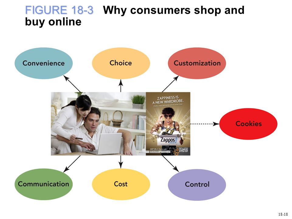 FIGURE 18-3 FIGURE 18-3 Why consumers shop and buy online 18-18