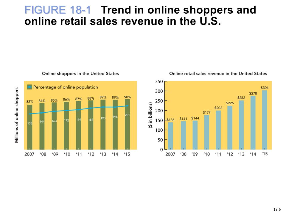FIGURE 18-1 FIGURE 18-1 Trend in online shoppers and online retail sales revenue in the U.S. 18-6