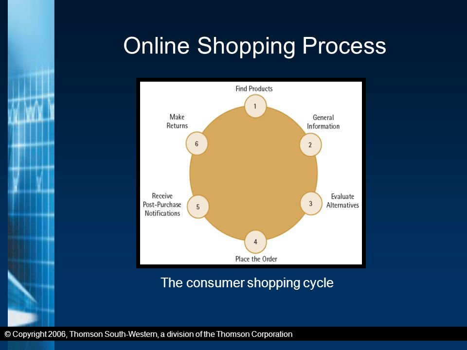 © Copyright 2006, Thomson South-Western, a division of the Thomson Corporation Online Shopping Process The consumer shopping cycle