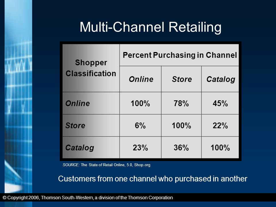 © Copyright 2006, Thomson South-Western, a division of the Thomson Corporation Multi-Channel Retailing Shopper Classification Percent Purchasing in Channel OnlineStoreCatalog Online100%78%45% Store6%100%22% Catalog23%36%100% Customers from one channel who purchased in another SOURCE: The State of Retail Online, 5.0, Shop.org