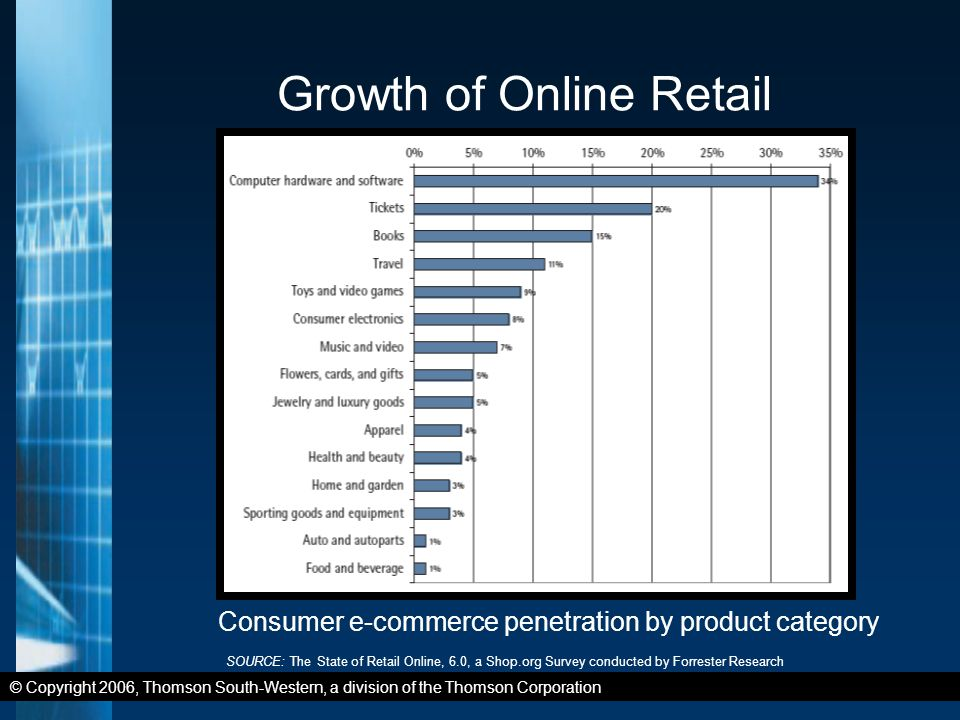 © Copyright 2006, Thomson South-Western, a division of the Thomson Corporation Growth of Online Retail Consumer e-commerce penetration by product category SOURCE: The State of Retail Online, 6.0, a Shop.org Survey conducted by Forrester Research