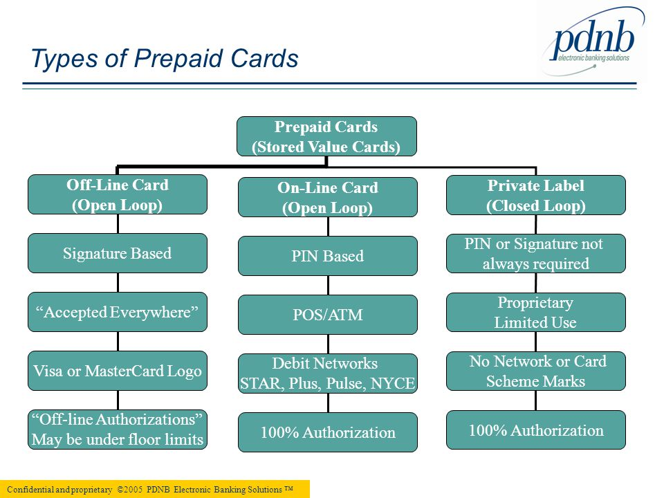 Prepaid Cards General Overview PDNB Electronic Banking