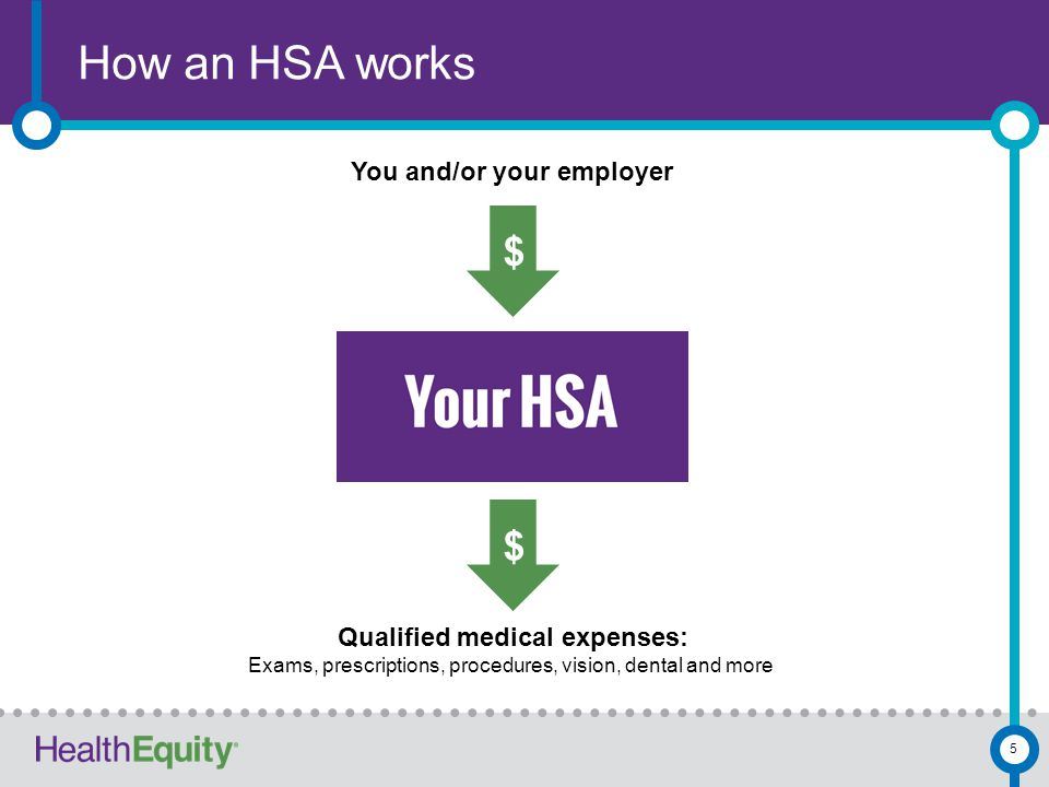 How an HSA works 5 You and/or your employer $ $ Qualified medical expenses: Exams, prescriptions, procedures, vision, dental and more