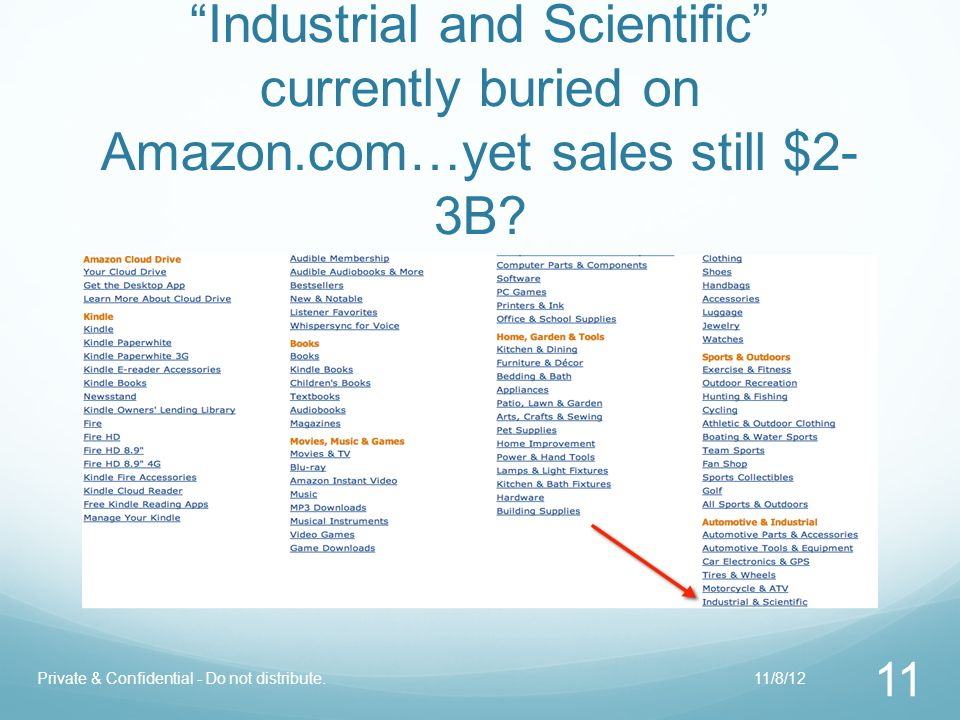 Amazon & other online marketplaces: Opportunity or Threat