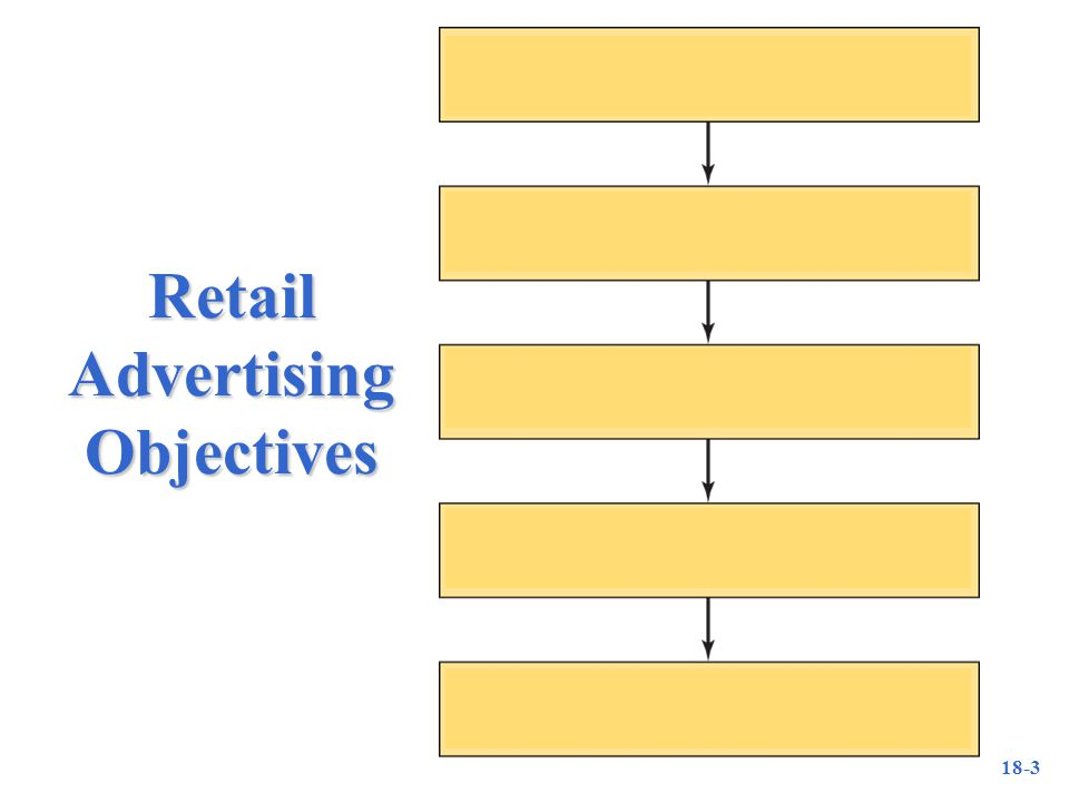 18-3 Retail Advertising Objectives