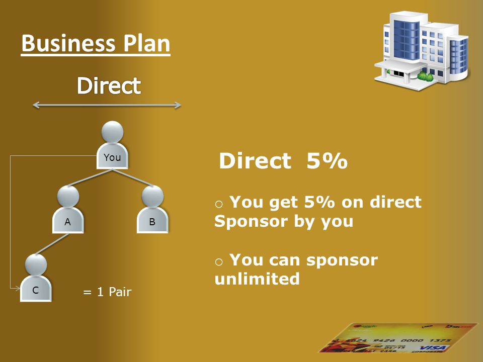 Business Plan Direct 5% o You get 5% on direct Sponsor by you o You can sponsor unlimited You AB C = 1 Pair