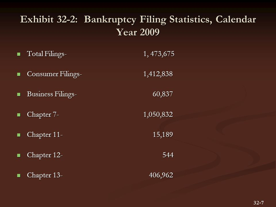 Exhibit 32-2: Bankruptcy Filing Statistics, Calendar Year 2009 Total Filings- Total Filings- Consumer Filings- Consumer Filings- Business Filings- Business Filings- Chapter 7- Chapter 7- Chapter 11- Chapter 11- Chapter 12- Chapter 12- Chapter 13- Chapter 13- 1, 473,675 1,412,838 60,837 1,050,832 15, ,