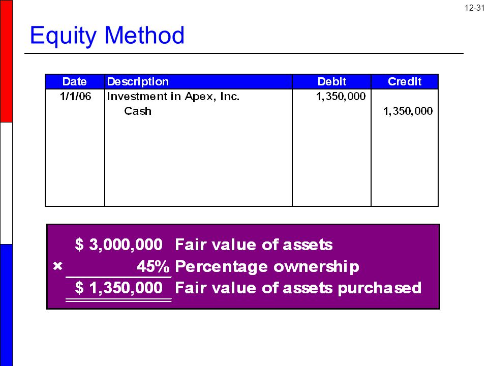 12-31 Equity Method