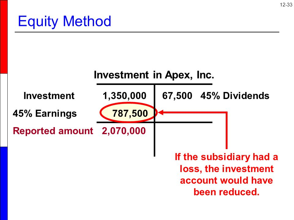 12-33 Equity Method Investment in Apex, Inc.