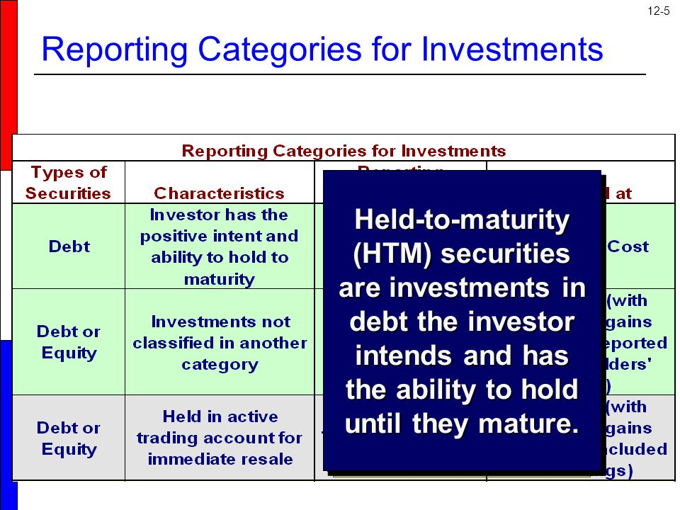 12-5 Trading securities (TS) are bought and held primarily to be sold in the near term.