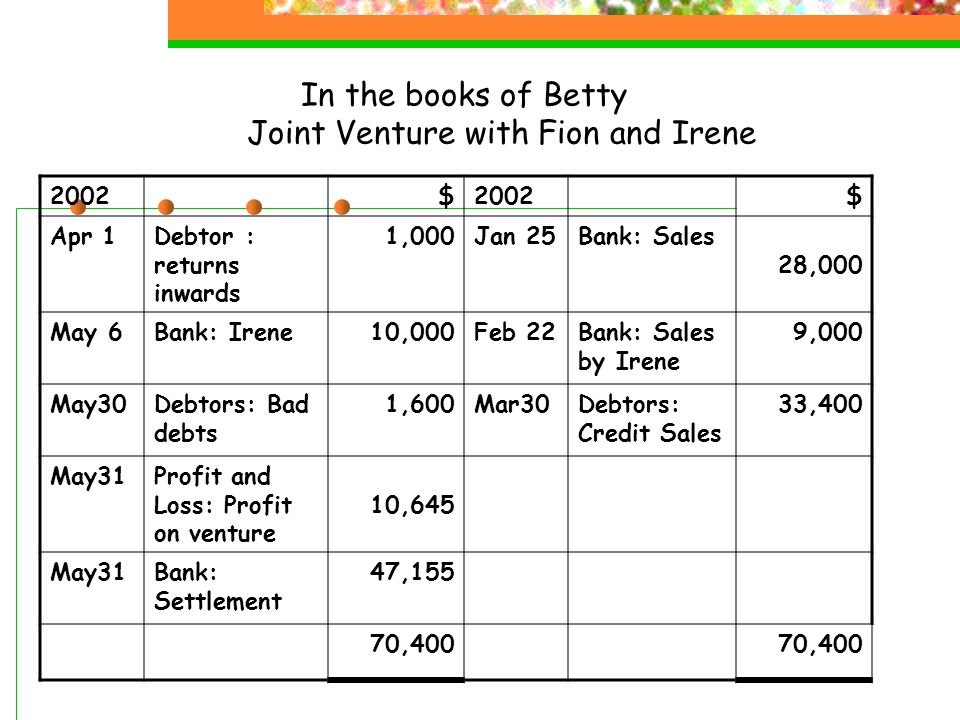 In the books of Fion Joint Venture with Betty and Irene 2002 $ $ Jan 1Bank: Purchases 7,000Feb 10Profit and Loss: Stock stolen 3,500 Jan 1Bills payable Purchases 6,800Feb 15Bank: Return Outwards 700 Jan 2Bank: Delivery Charges 1,300Apr 20Stock taken over 800 May31Profit and Loss: Profit on venture 10,645May31Bank: settlement 19,745 25,