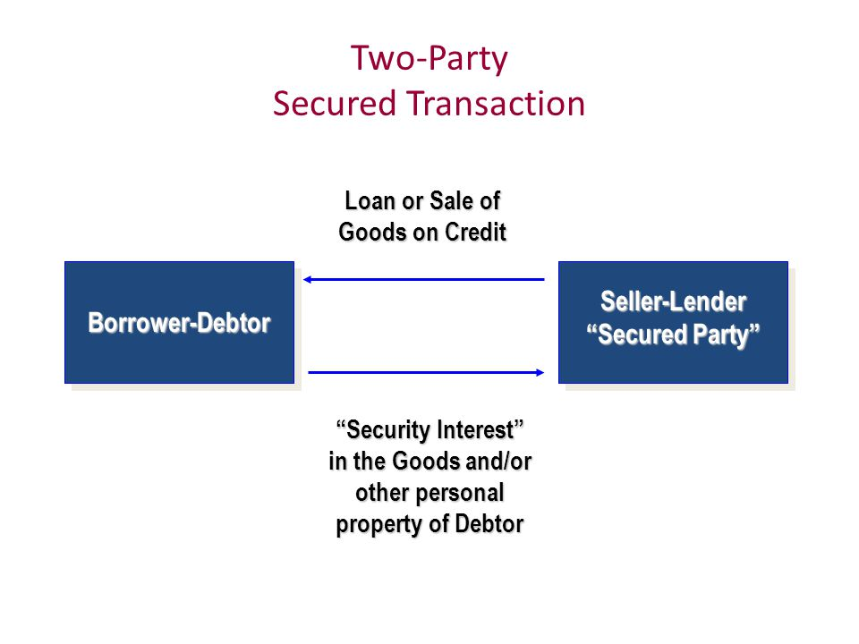 Two-Party Secured Transaction Loan or Sale of Goods on Credit Security Interest in the Goods and/or other personal property of Debtor Borrower-Debtor Seller-Lender Secured Party