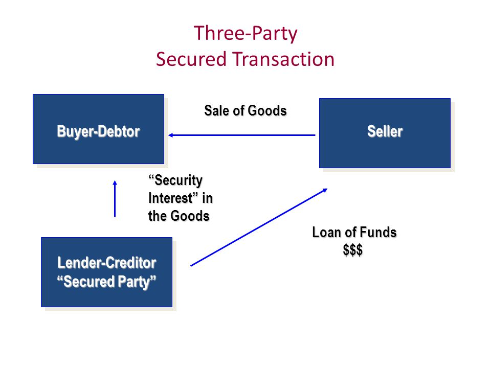 Three-Party Secured Transaction Sale of Goods Buyer-DebtorSeller Lender-Creditor Secured Party Security Interest in the Goods Loan of Funds $$$ $$$
