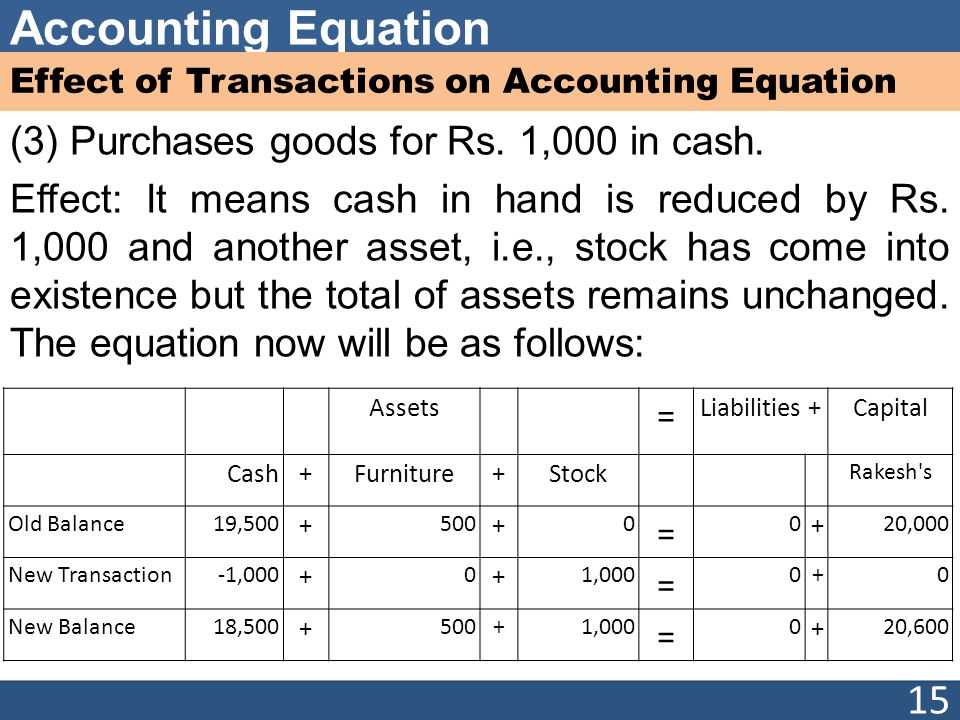 Accounting Equation Effect of Transactions on Accounting Equation (3) Purchases goods for Rs.