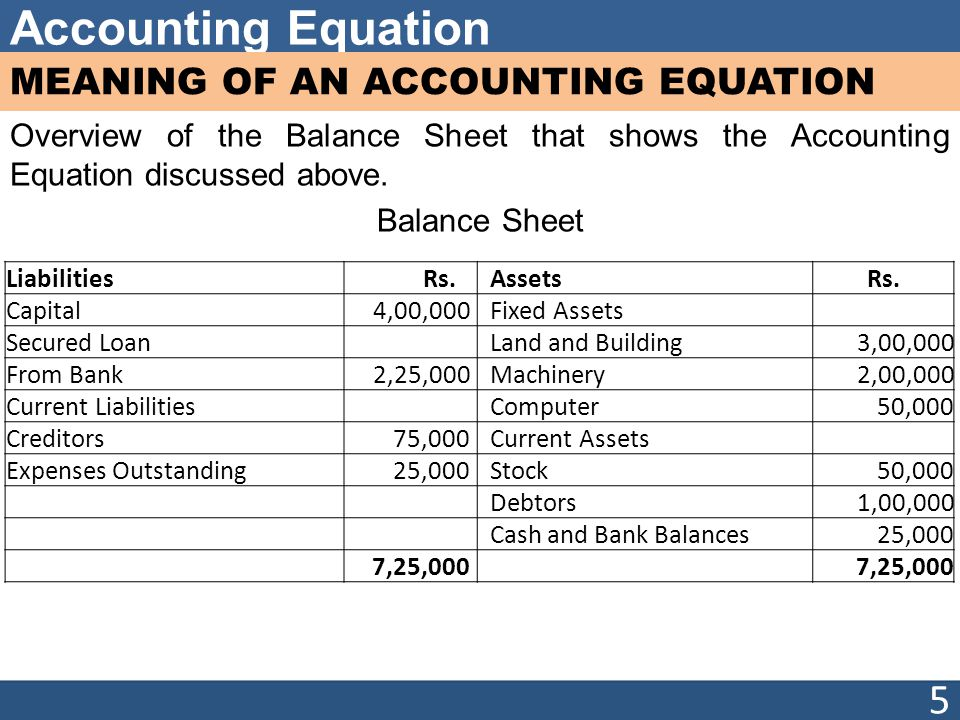 Accounting Equation MEANING OF AN ACCOUNTING EQUATION Overview of the Balance Sheet that shows the Accounting Equation discussed above.