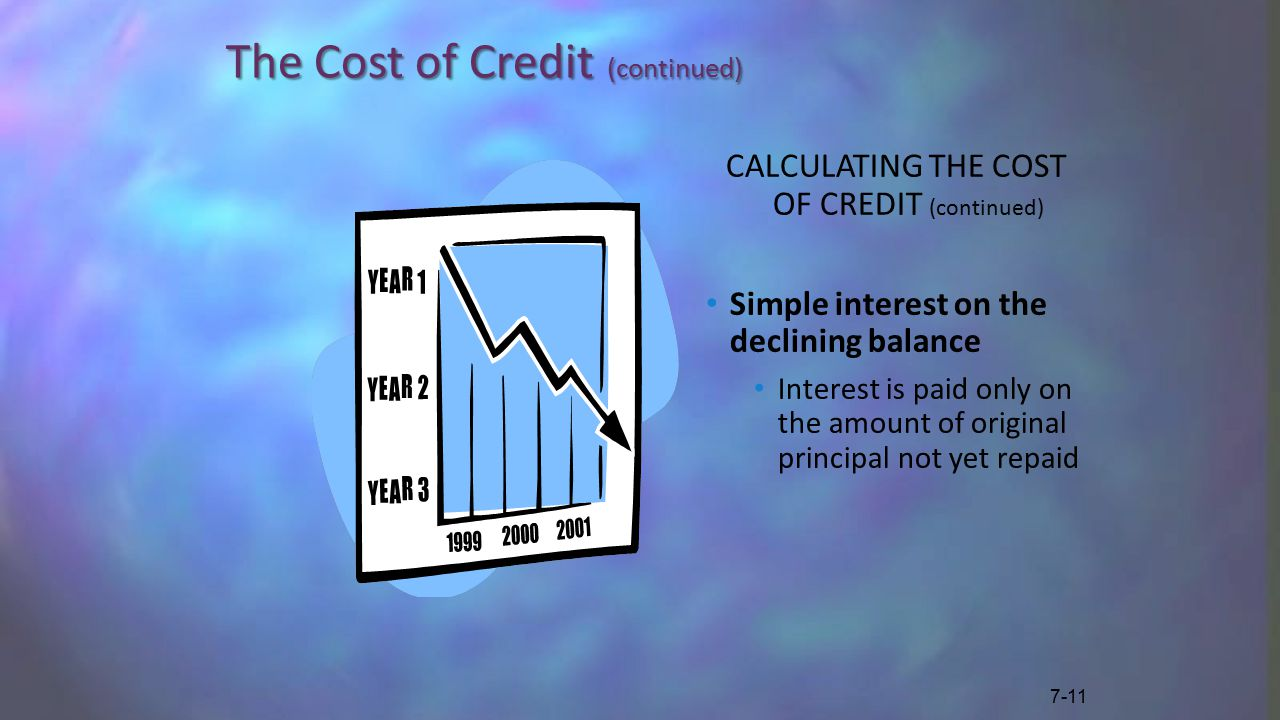 The Cost of Credit (continued) CALCULATING THE COST OF CREDIT (continued) Simple interest on the declining balance Interest is paid only on the amount of original principal not yet repaid 7-11