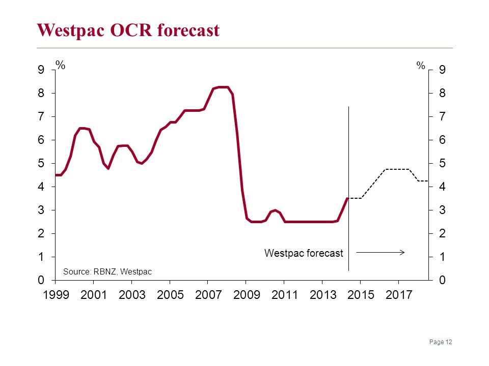 Westpac OCR forecast Page 12