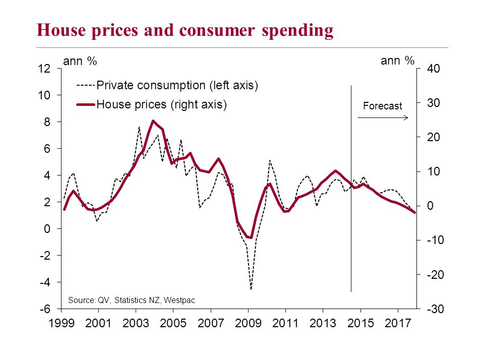 House prices and consumer spending