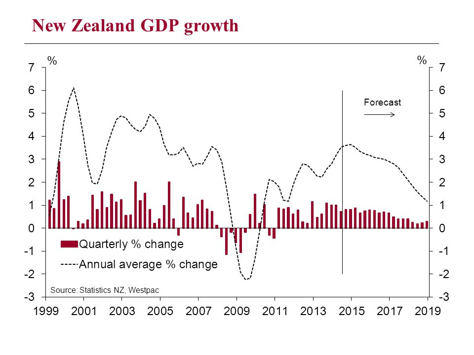 New Zealand GDP growth