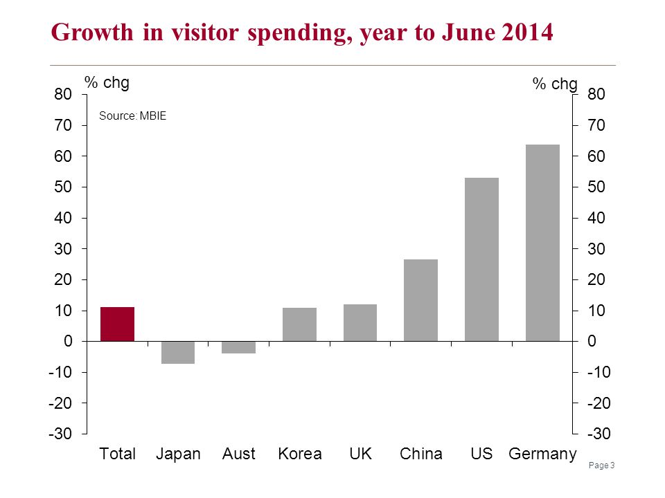 Growth in visitor spending, year to June 2014 Page 3