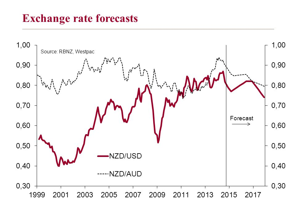 Exchange rate forecasts