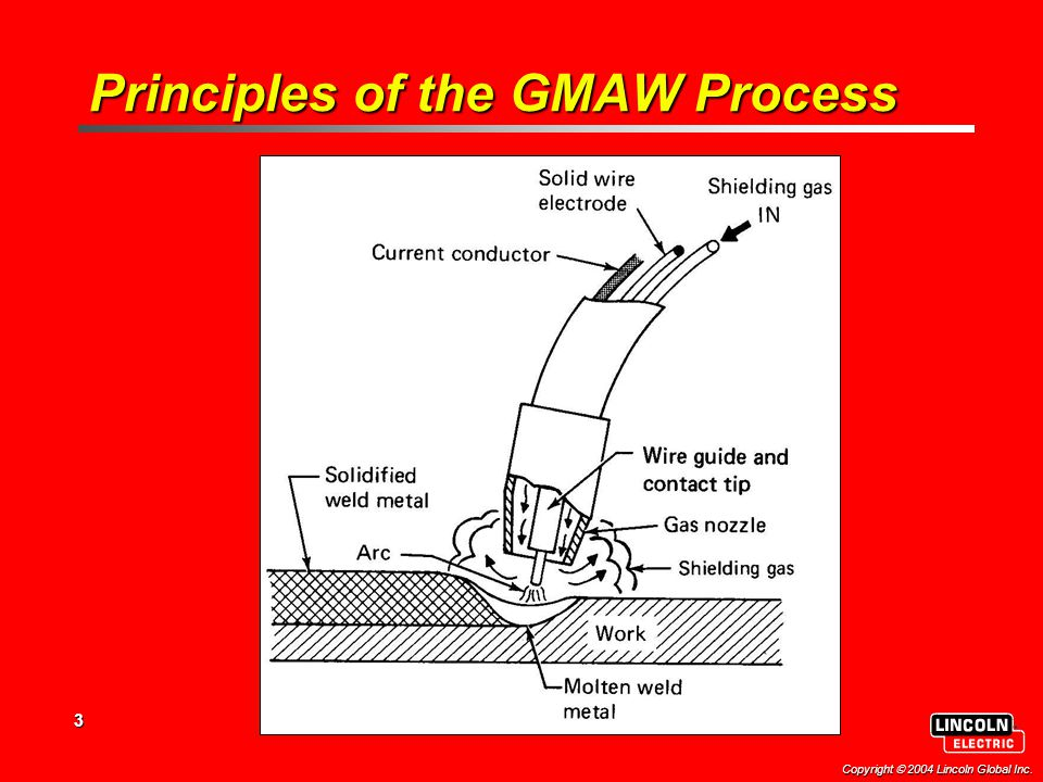 3 Copyright  2004 Lincoln Global Inc. Principles of the GMAW Process