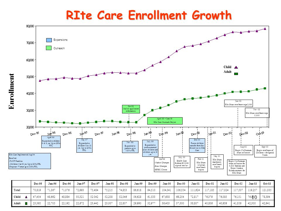 10 RIte Care Enrollment Growth RIte Care Implemented Aug 94 Enrolled: -TANF Families - Children 0 to 60 yrs.