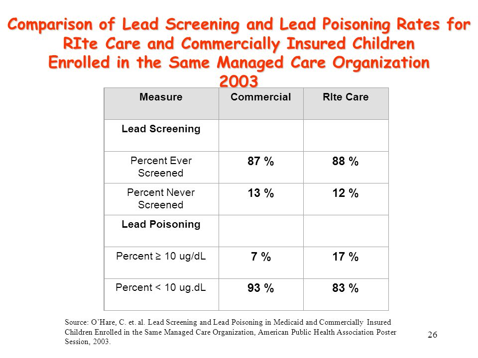 26 Comparison of Lead Screening and Lead Poisoning Rates for RIte Care and Commercially Insured Children Enrolled in the Same Managed Care Organization 2003 MeasureCommercialRIte Care Lead Screening Percent Ever Screened 87 %88 % Percent Never Screened 13 %12 % Lead Poisoning Percent ≥ 10 ug/dL 7 %17 % Percent < 10 ug.dL 93 %83 % Source: O'Hare, C.