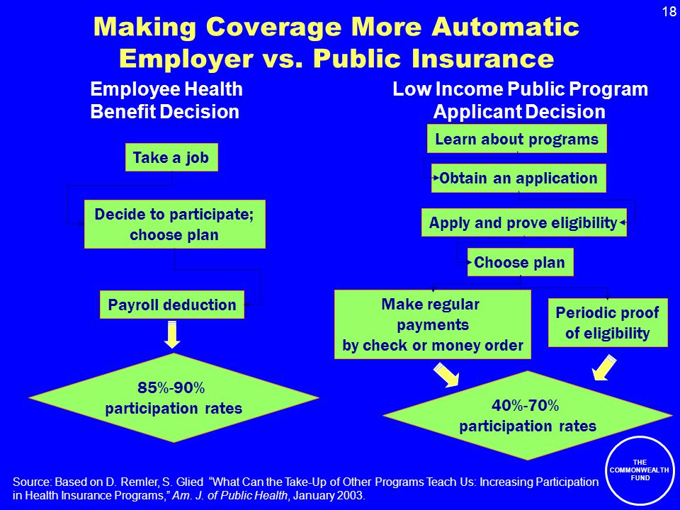 18 THE COMMONWEALTH FUND Making Coverage More Automatic Employer vs.