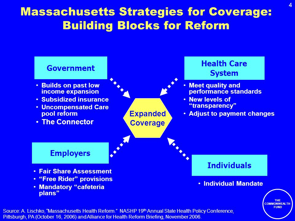 4 THE COMMONWEALTH FUND Massachusetts Strategies for Coverage: Building Blocks for Reform Builds on past low income expansion Subsidized insurance Uncompensated Care pool reform The Connector Government Individuals Employers Health Care System Individual Mandate Fair Share Assessment Free Rider provisions Mandatory cafeteria plans Meet quality and performance standards New levels of transparency Adjust to payment changes Expanded Coverage Source: A.