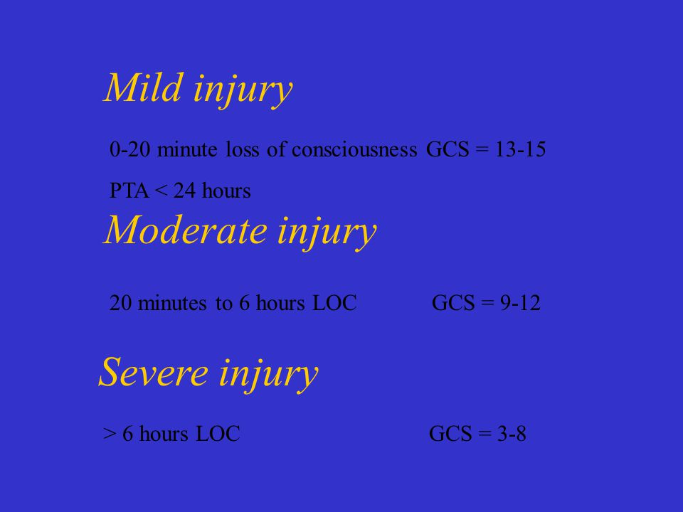 Mild injury 0-20 minute loss of consciousness GCS = PTA < 24 hours Moderate injury 20 minutes to 6 hours LOC GCS = 9-12 Severe injury > 6 hours LOC GCS = 3-8