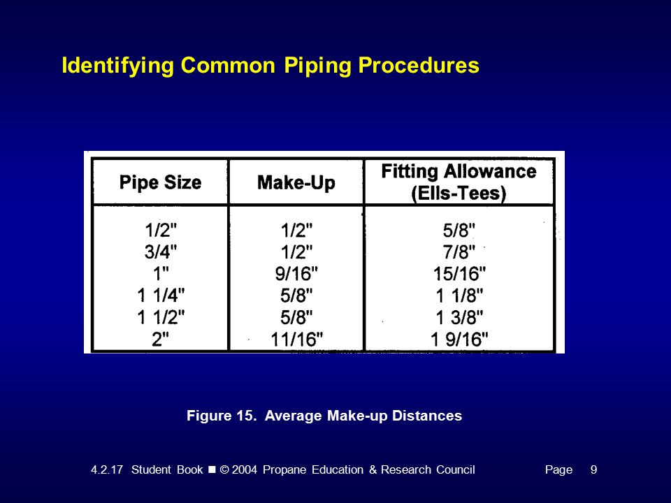 Student Book © 2004 Propane Education & Research CouncilPage 9 Identifying Common Piping Procedures Figure 15.