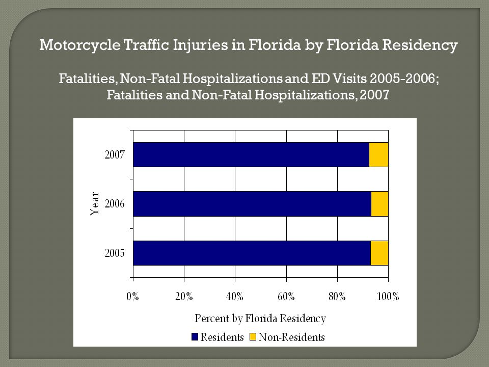 Motorcycle Traffic Injuries in Florida by Florida Residency Fatalities, Non-Fatal Hospitalizations and ED Visits ; Fatalities and Non-Fatal Hospitalizations, 2007