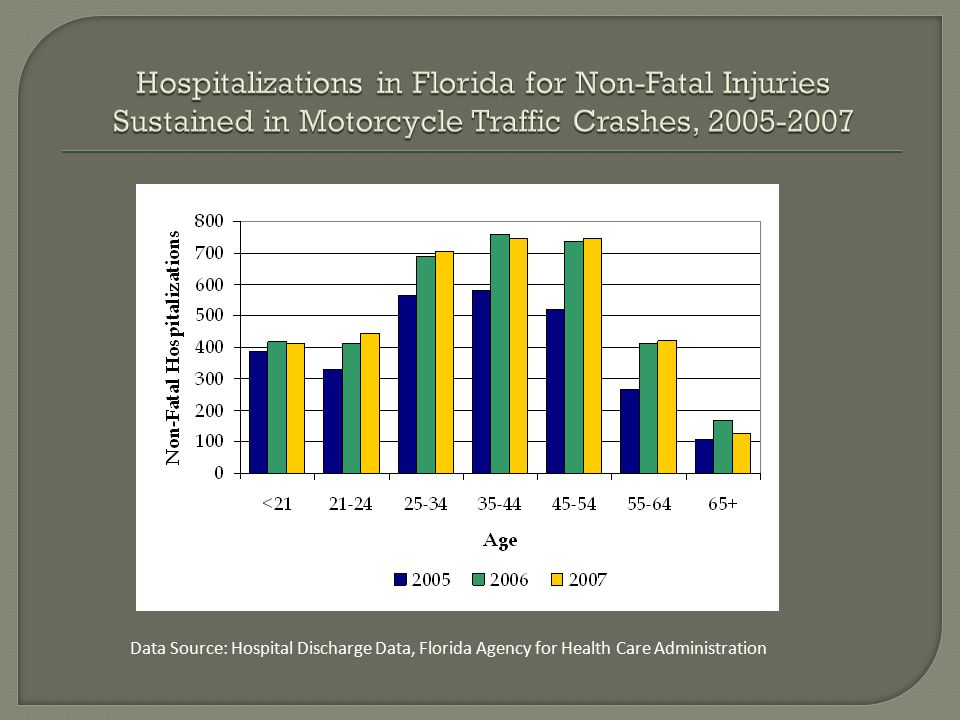 Data Source: Hospital Discharge Data, Florida Agency for Health Care Administration