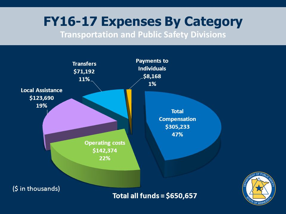 FY16-17 Expenses By Category Transportation and Public Safety Divisions Total all funds = $650,657 ($ in thousands)