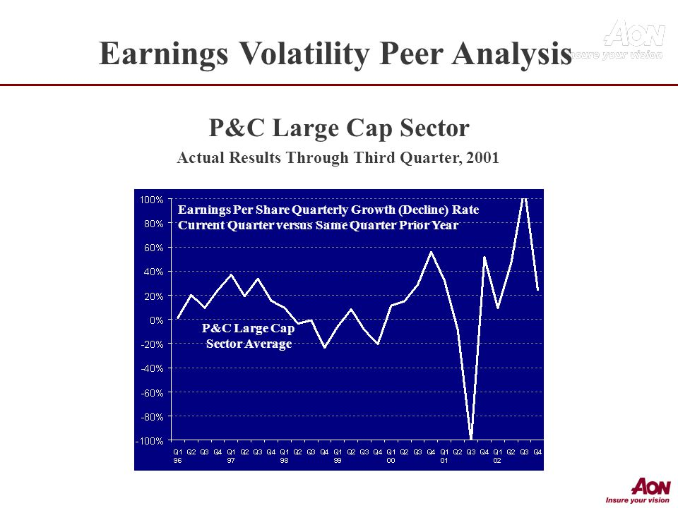 Earnings Per Share Quarterly Growth (Decline) Rate Current Quarter versus Same Quarter Prior Year P&C Large Cap Sector Actual Results Through Third Quarter, 2001 P&C Large Cap Sector Average Earnings Volatility Peer Analysis