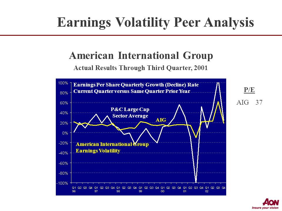 Earnings Per Share Quarterly Growth (Decline) Rate Current Quarter versus Same Quarter Prior Year American International Group Earnings Volatility AIG American International Group Actual Results Through Third Quarter, 2001 P&C Large Cap Sector Average P/E AIG37 Earnings Volatility Peer Analysis