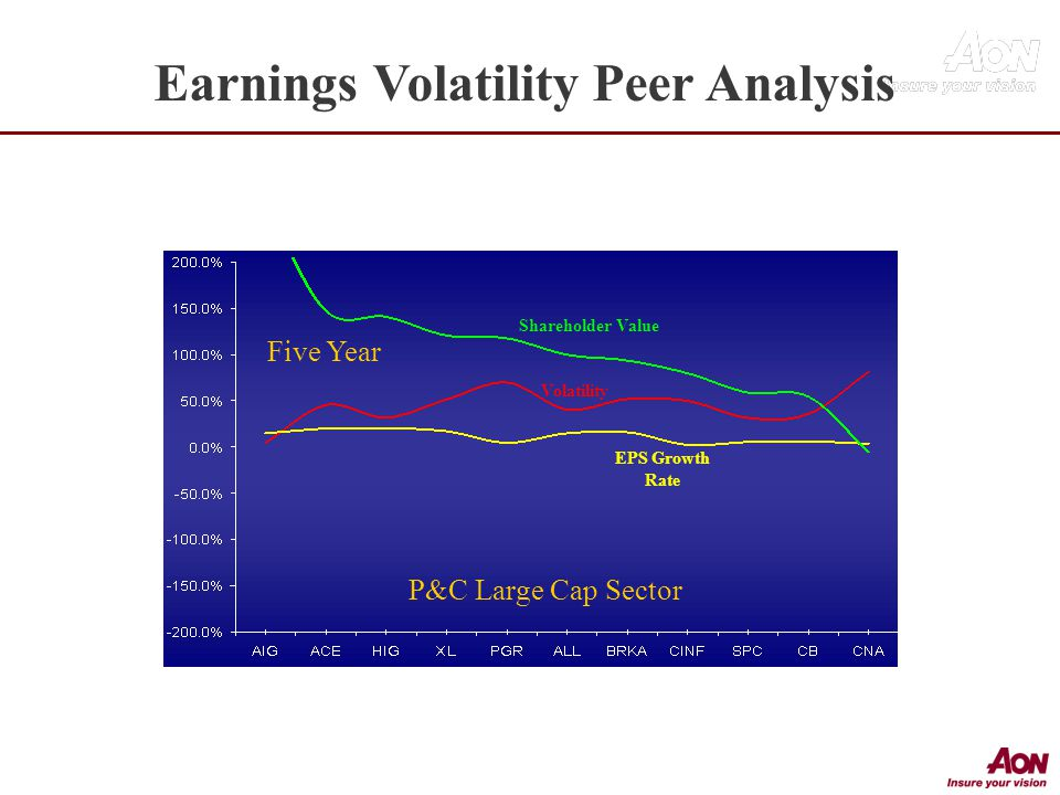Five Year Shareholder Value Volatility EPS Growth Rate P&C Large Cap Sector Earnings Volatility Peer Analysis