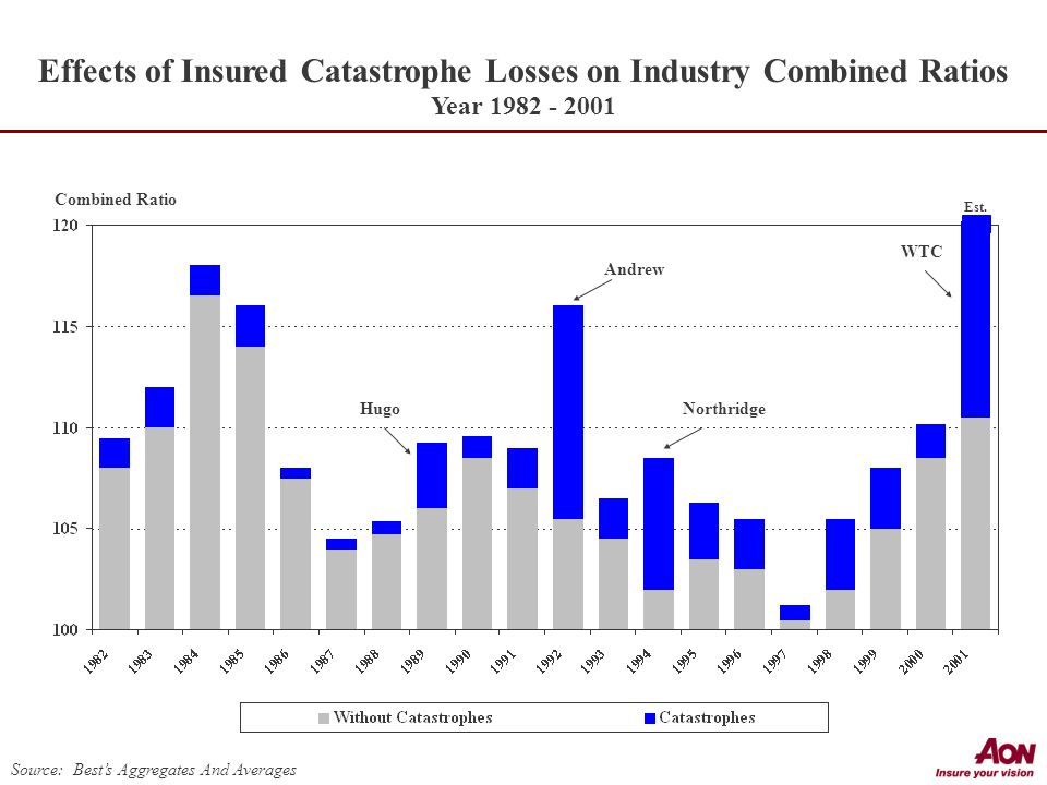 Combined Ratio Effects of Insured Catastrophe Losses on Industry Combined Ratios Year Source: Best's Aggregates And Averages Hugo Andrew Northridge WTC Est.